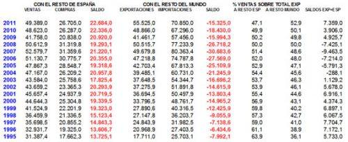 Balanza comercial catalana de 1995 a 2011 (Voz de Barcelona).