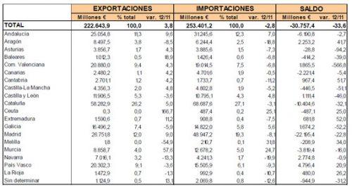 Balanza comercial por regiones en 2012 (Voz de Barcelona).