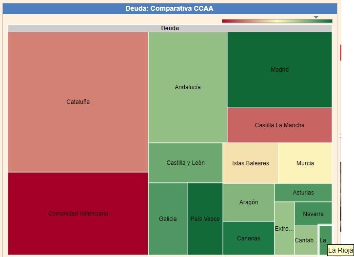 Deuda de las comunidades autónomas (datosmacro.com)